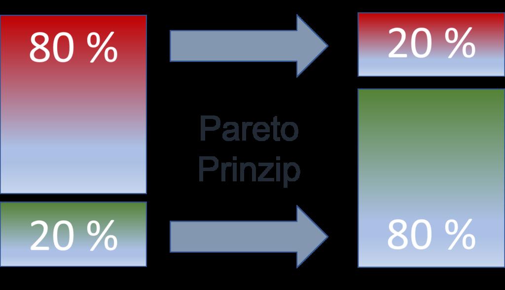 Stress reduzieren und Freizeit optimieren mit dem Pareto-Prinzip.